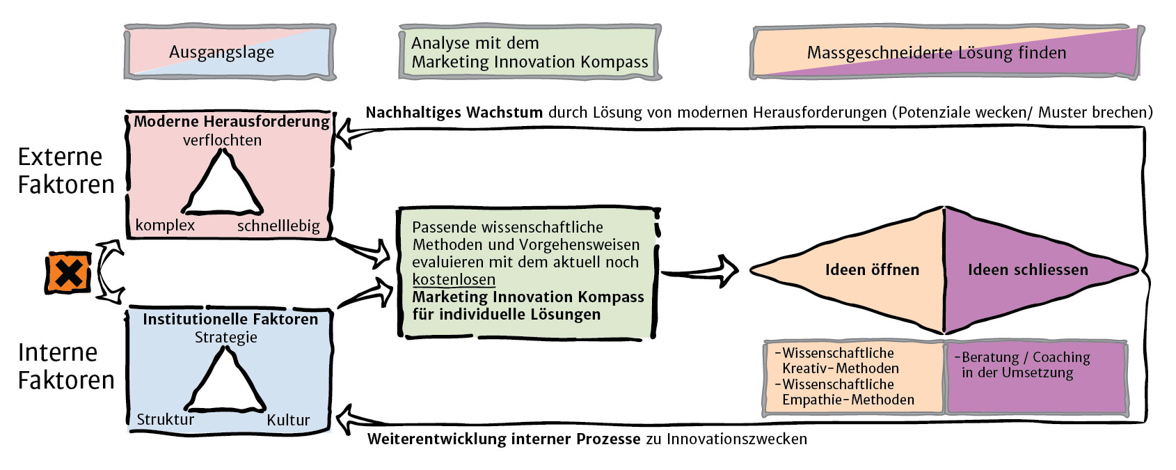 Marketing Innovation Ansatz
